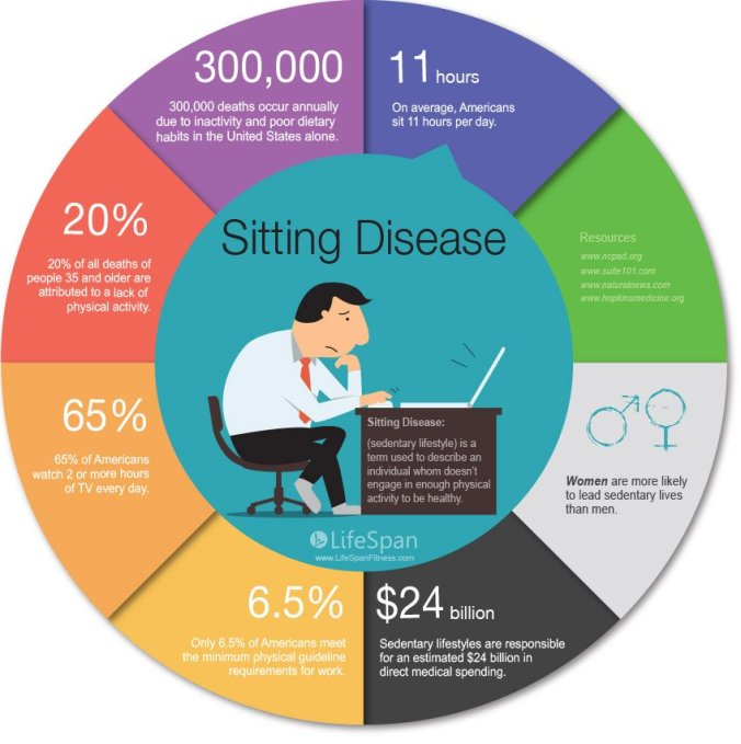 sitting-disease-sedentary-lifestyle-infographic